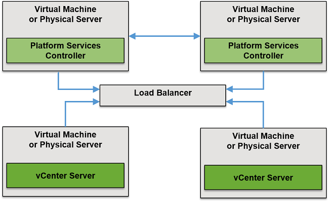 Upgrading / Migrating from vSphere 5 x to 6 x (6 5 , 6 7