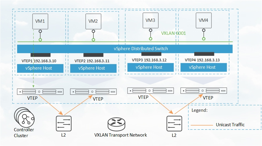 VMWare NSX-V 6 4 x Detailed Installation and Configuration Series