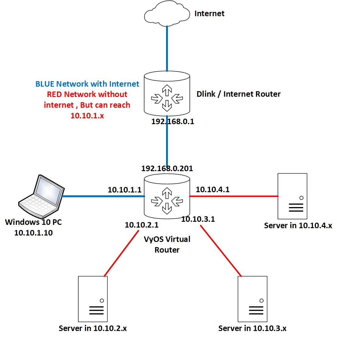 vYOS Virtual Router for home Lab or SMB Configuration Steps – Siva