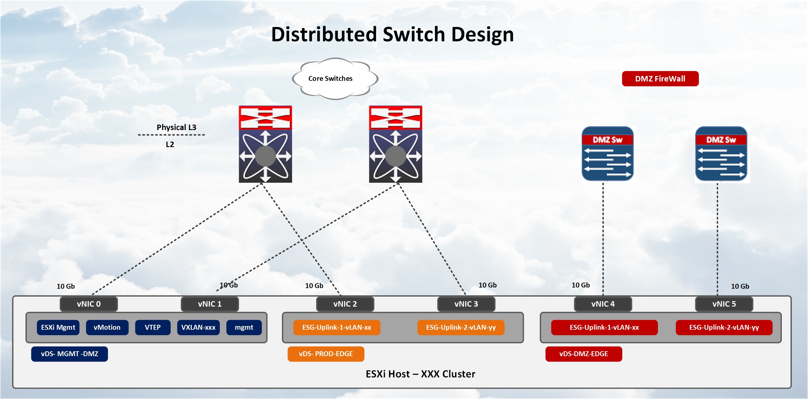 VMWare NSX – DMZ Anywhere Detailed Design Guide – Siva Sankar Blogs