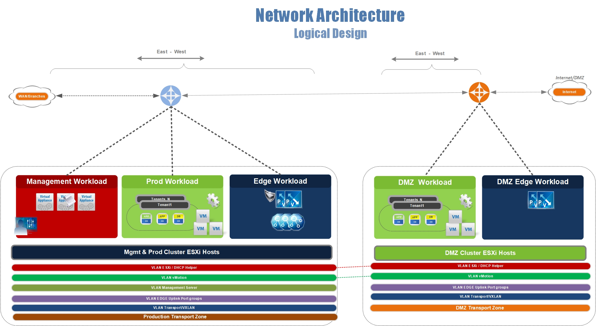 VMWare NSX Detailed Design Guide for Secured Production and DMZ use
