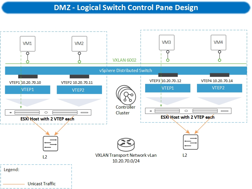 VMWare NSX Detailed Design Guide for Secured Production and